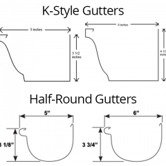 k style gutter and half round gutter measurements